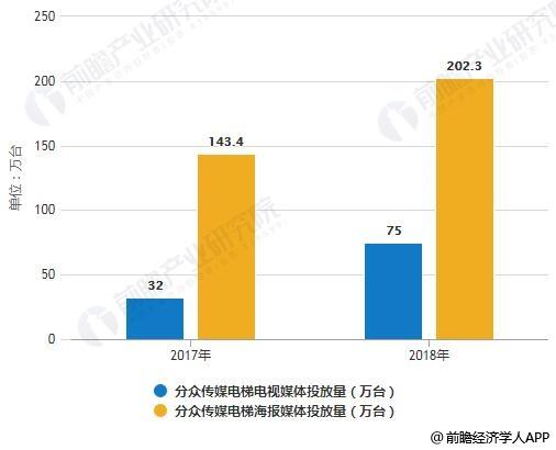 2017-2018年分众传媒电梯广告投放情况