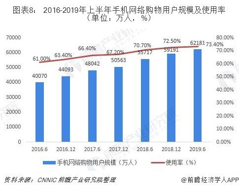 图表8: 2016-2019年上半年手机网络购物用户规模及使用率(单位:万人,%)