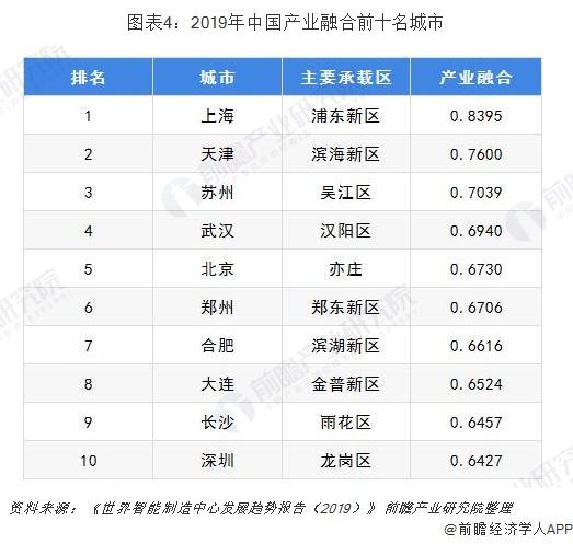 图表4:2019年中国产业融合前十名城市