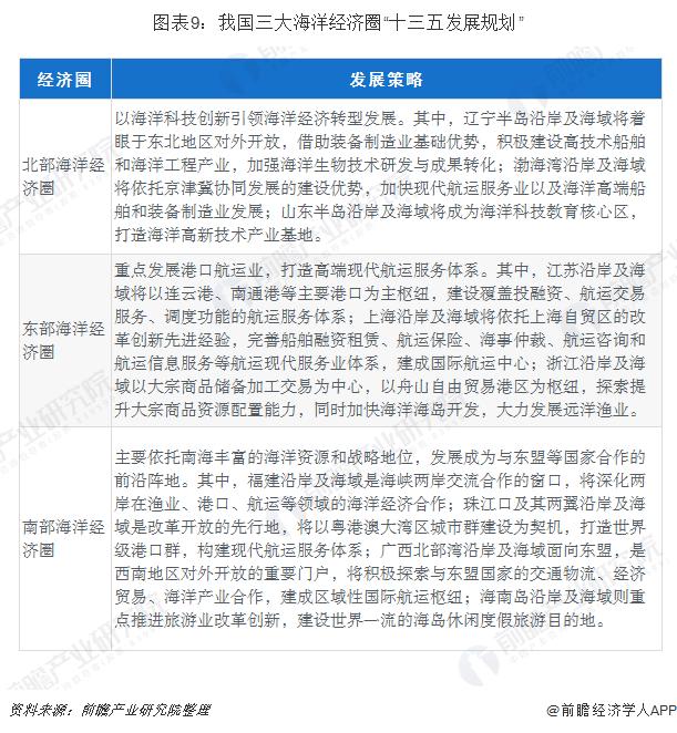 """图表9:我国三大海洋经济圈""""十三五发展规划"""""""