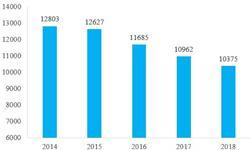 2018年中国星级饭店行业发展现状分析 总量持续下滑,中高端仍是主流【组图】