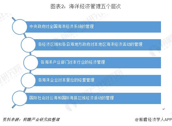 图表2:海洋经济管理五个层次
