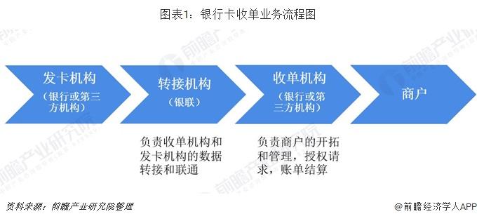 图表1:银行卡收单业务流程图