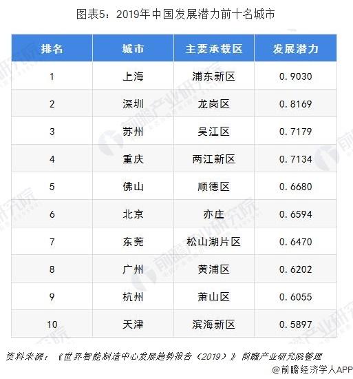 图表5:2019年中国发展潜力前十名城市