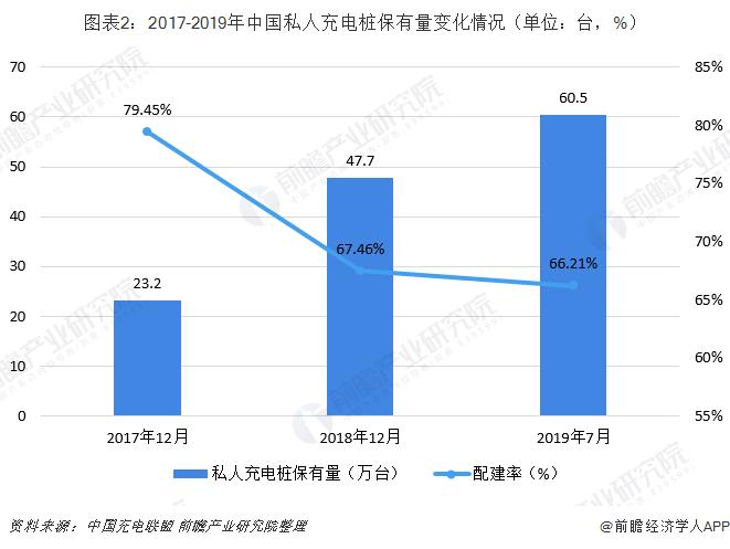 圖表2:2017-2019年中國私人充電樁保有量變化情況(單位:臺,%)