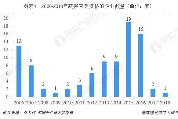 图表4:2006-2018年获得直销资格的企业数量(单位:家)