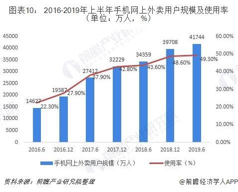 图表10: 2016-2019年上半年手机网上外卖用户规模及使用率(单位:万人,%)