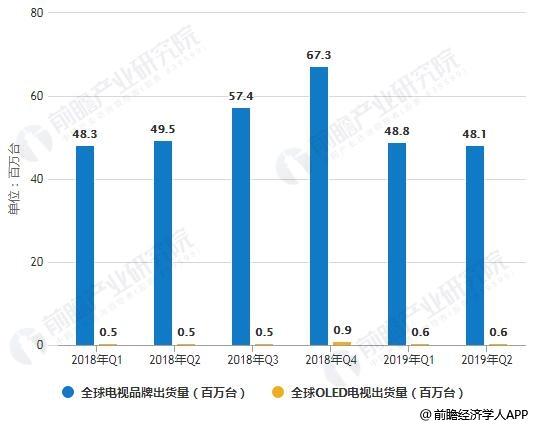 2018-2019年Q2全球电视品牌、OLED电视出货量统计情况
