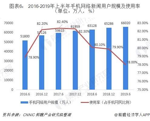 图表6: 2016-2019年上半年手机网络新闻用户规模及使用率(单位:万人,%)