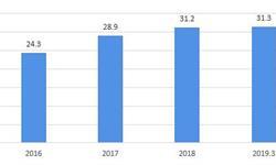 2019年<em>储</em><em>能</em><em>电站</em>行业竞争格局与发展趋势分析 行业竞争日益激烈【组图】