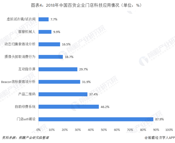 图表4:2018年中国百货企业门店科技应用情况(单位:%)