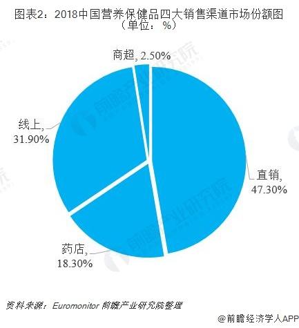 图表2:2018中国营养保健品四大销售渠道市场份额图(单位:%)