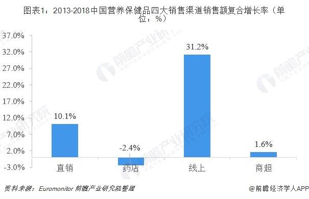 图表1:2013-2018中国营养保健品四大销售渠道销售额复合增长率(单位:%)