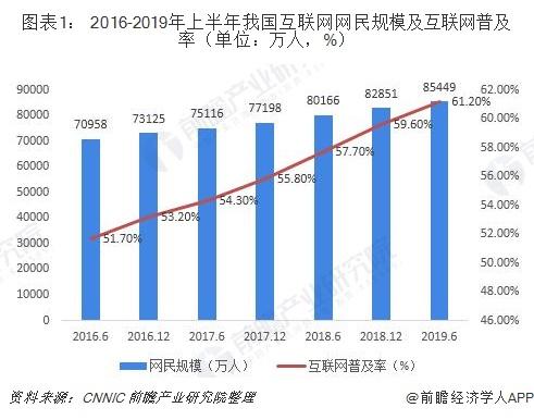 图表1: 2016-2019年上半年我国互联网网民规模及互联网普及率(单位:万人,%)