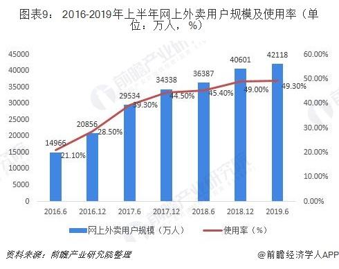 图表9: 2016-2019年上半年网上外卖用户规模及使用率(单位:万人,%)