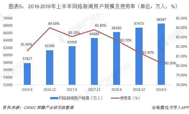 图表5: 2016-2019年上半年网络新闻用户规模及使用率(单位:万人,%)