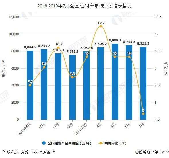 2018-2019年7月全国粗钢产量统计及增长情况