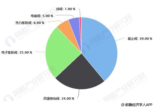 2018年中国空气源热泵阀件产品结构占比统计情况