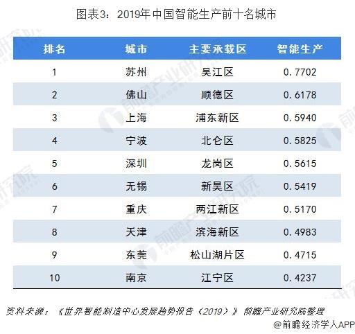 图表3:2019年中国智能生产前十名城市