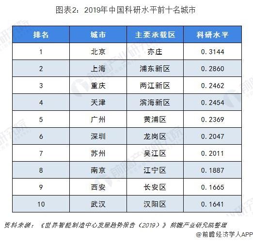图表2:2019年中国科研水平前十名城市
