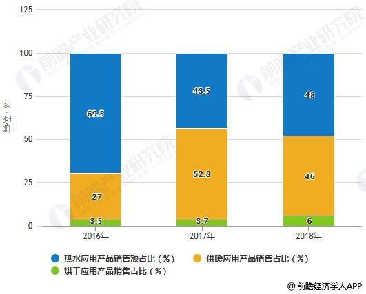 2016-2018年中国空气源热泵内销细分产品销售额占比统计情况