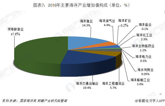 图表7:2018年主要海洋产业增加值构成(单位:%)