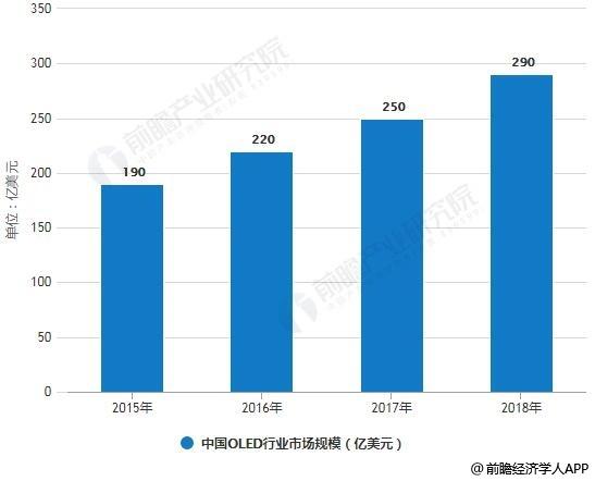 2015-2018年中国OLED行业市场规模统计情况