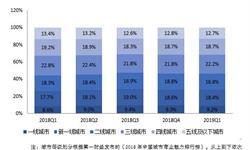 """2019年中国第三方支付市场现状及发展趋势分析 <em>移动</em>互联网网民下沉三线城市,偏爱""""扫码支付"""""""