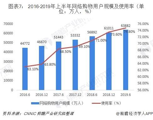 图表7: 2016-2019年上半年网络购物用户规模及使用率(单位:万人,%)