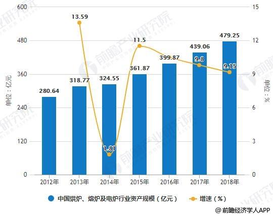 2012-2018年中国烘炉、熔炉及电炉行业资产规模统计及增长情况