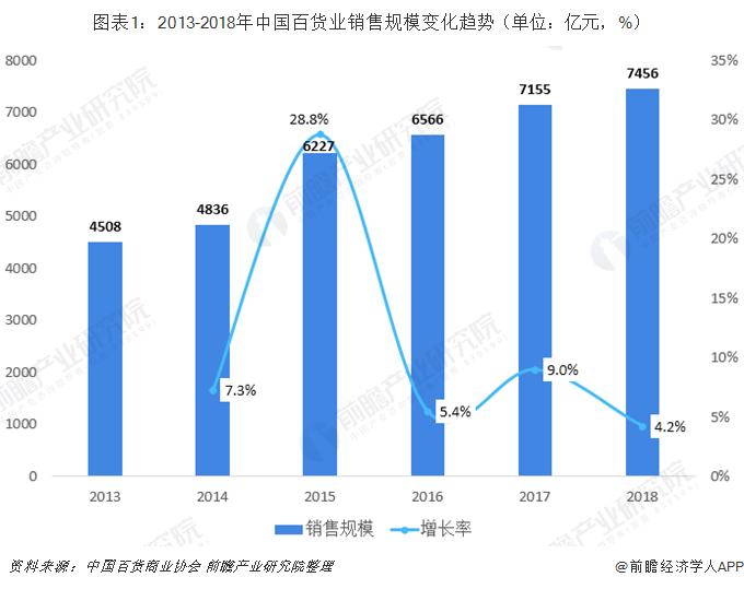 图表1:2013-2018年中国百货业销售规模变化趋势(单位:亿元,%)