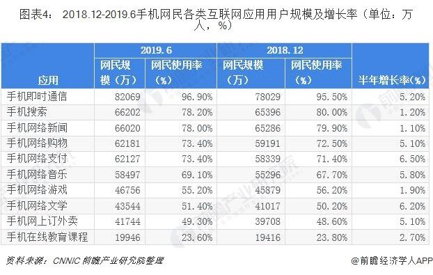 图表4: 2018.12-2019.6手机网民各类互联网应用用户规模及增长率(单位:万人,%)