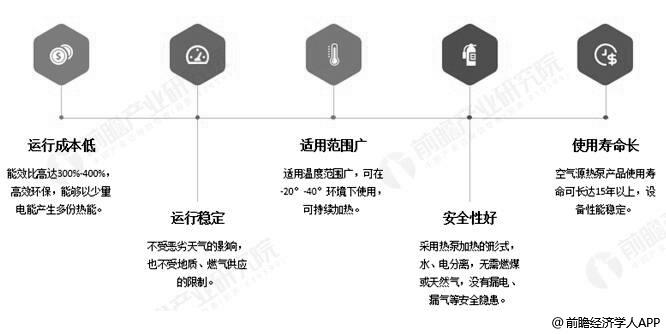 空气源热泵产品优势分析情况