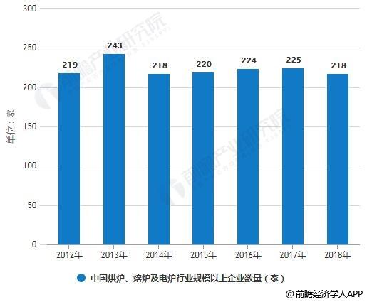 2012-2018年中国烘炉、熔炉及电炉行业规模以上企业数量统计情况