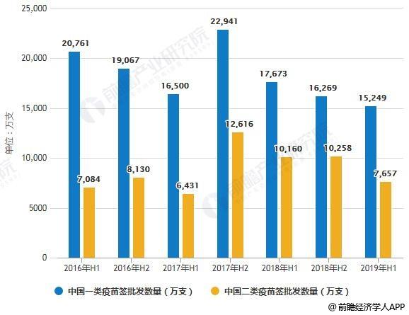 2016-2019年H1中国疫苗签批发数量统计情况