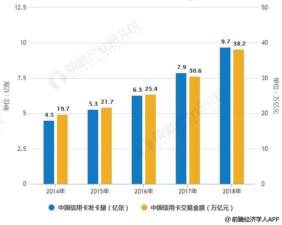 2014-2018年中国信用卡发卡量、交易金额统计情况