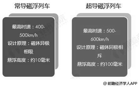 常导、超导磁悬浮列车对比分析情况