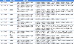 2018年中国住房租赁市场概况与发展趋势分析 行业现阶段处扩张期【组图】