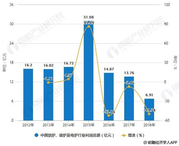 2012-2018年中国烘炉、熔炉及电炉行业利润总额统计及增长情况