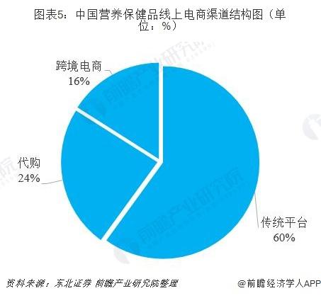 图表5:中国营养保健品线上电商渠道结构图(单位:%)