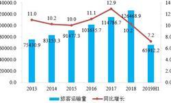 2019上半年中国民航<em>机场</em>生产运输运行情况分析 旅客吞吐量稳步提升,货邮吞吐量小幅下滑
