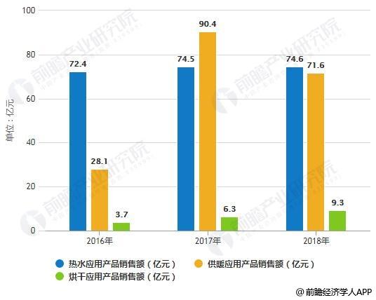 2016-2018年中国空气源热泵内销细分产品销售额统计情况