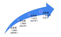 一文了解2019年中国休闲食品电商发展模式与前景 B2C模式发展良好,O2O<em>新</em><em>零售</em>将成为主流