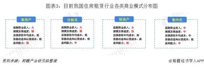 图表3:目前我国住房租赁行业各类商业模式分布图