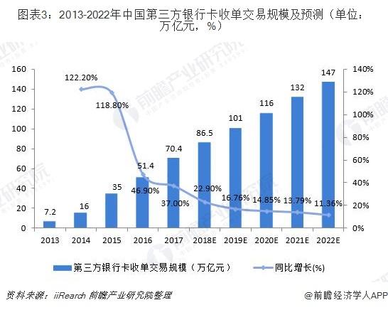图表3:2013-2022年中国第三方银行卡收单交易规模及预测(单位:万亿元,%)