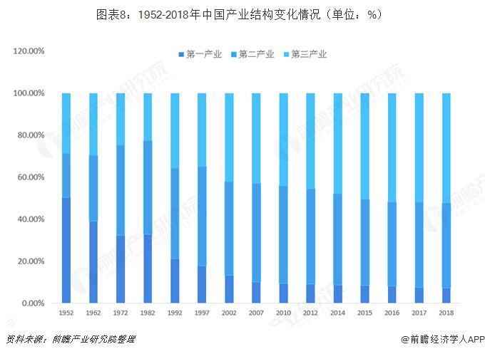 图表8:1952-2018年中国产业结构变化情况(单位:%)