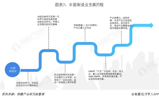 图表7:中国制造业发展历程