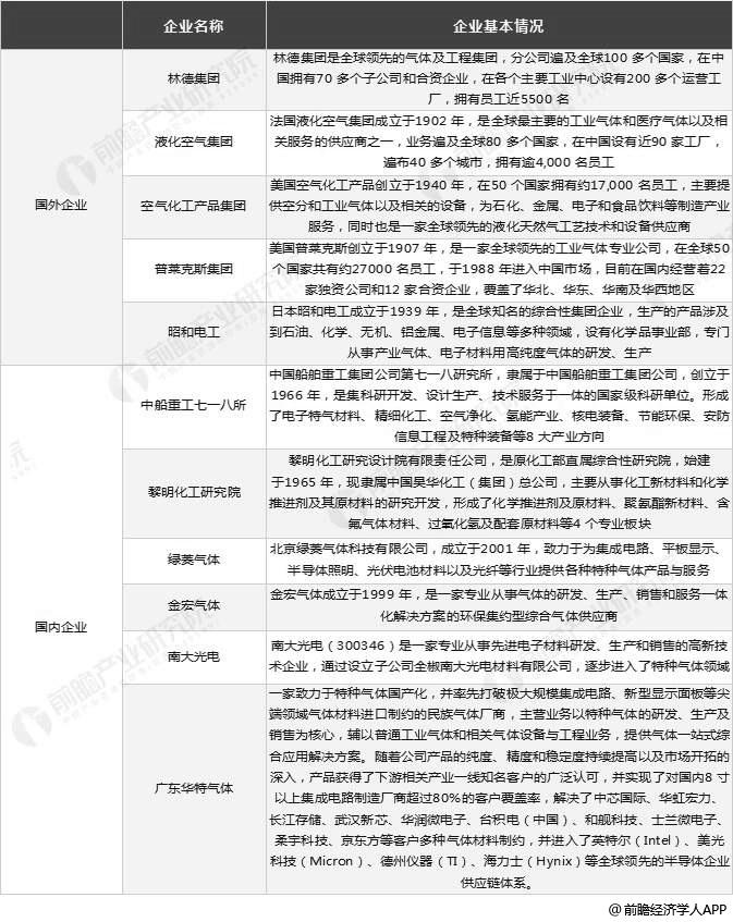中国特种气体行业市场竞争格局分析情况