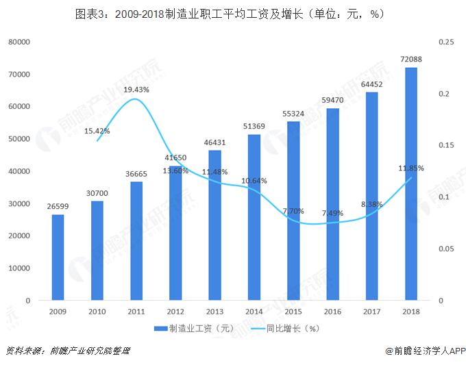 图表3:2009-2018制造业职工平均工资及增长(单位:元,%)