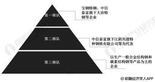 中国特殊钢企业市场竞争格局分析情况
